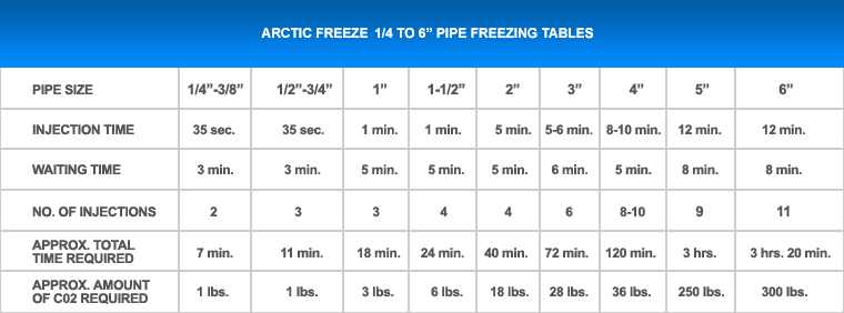 Pipefreezekit Com Faq Arctic Freeze Kit
